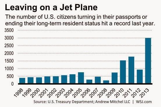 Chart renouncing